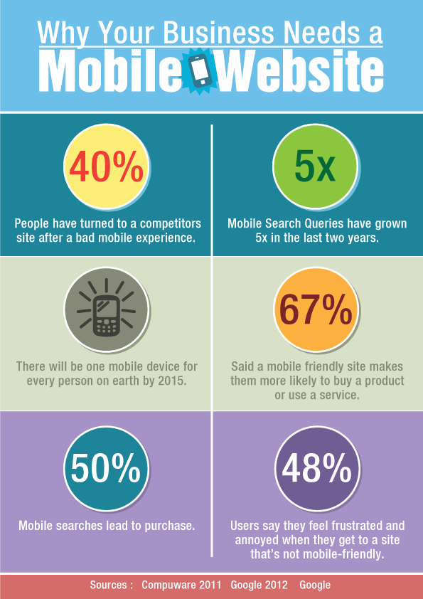 Locally Socially- Mobile Website Infographic